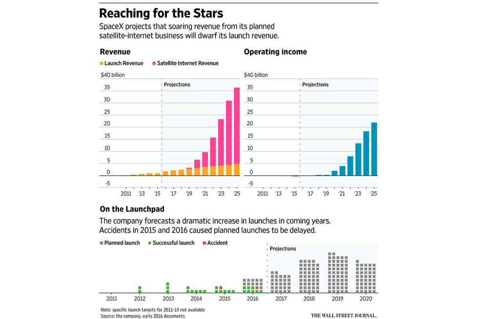 Выделено жёлтым — планируемая выручка SpaceX отпусков, выделено розовым — отзахвата мирового рынка интернет-услуг