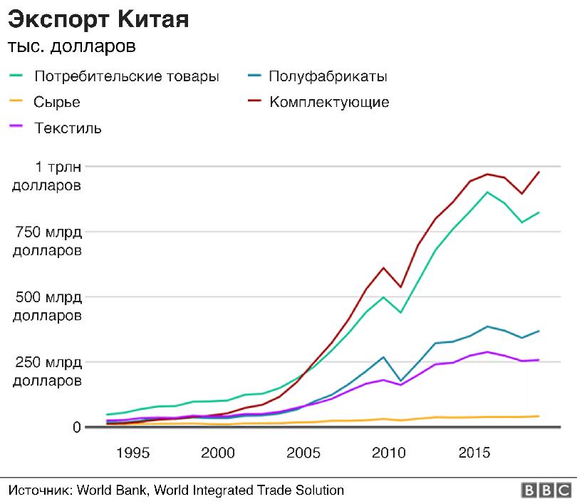 Китайское экономическое чудо: объясняем в графиках и цифрах