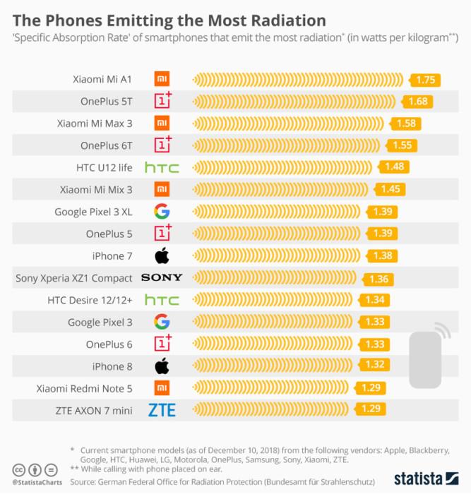 Смартфоны с зашкаливающим уровнем излучения