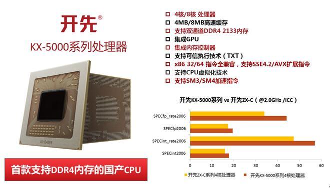 Китайские x86-процессоры VIA догнали Intel Core i3 и замахнулись на Core i5