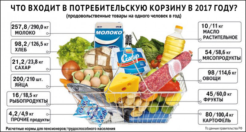 Хайп по «продуктовой корзине»