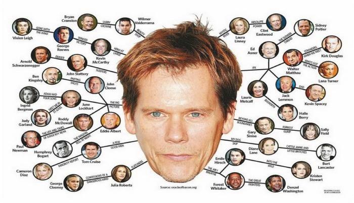 На основе теории возникла игра «Шесть шагов до Кевина Бэйкона», в которой игроки должны найти связь между Кевином Бэйконом и загаданным актером через фильмы, в которых он снимался, и актеров, с которыми играл