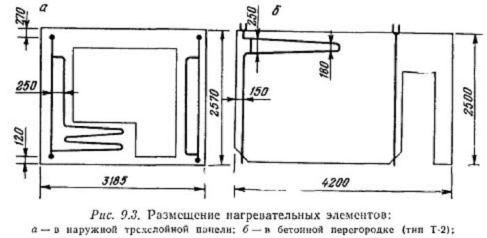 Почему в советских «хрущевках» батареи вмуровывали в стены