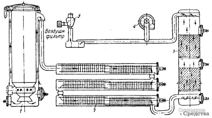 Схема газогенераторной установки на дровах / Фото: s1.ru