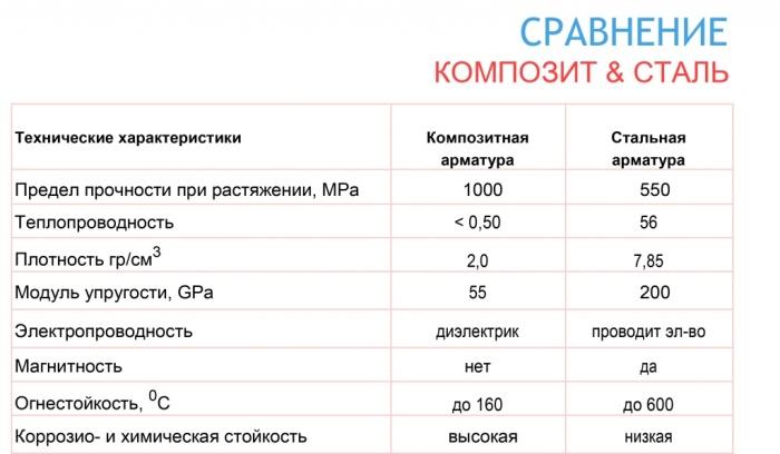 Модуль упругости ПКА ниже стальной в 4 раза, а значит и площадь ее сечения необходимо увеличить во столько же / Фото: iprom.ru