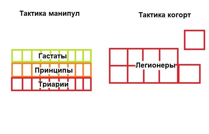 Ранние легионы с манипуляторной тактикой строились одним трехуровневым строем состоящим из большого числа маленьких отрядов (манипул), поздние легионы строились большими отрядами (когортами) и не обязательно в один общий неразрывный строй. /Фото: novate.ru.