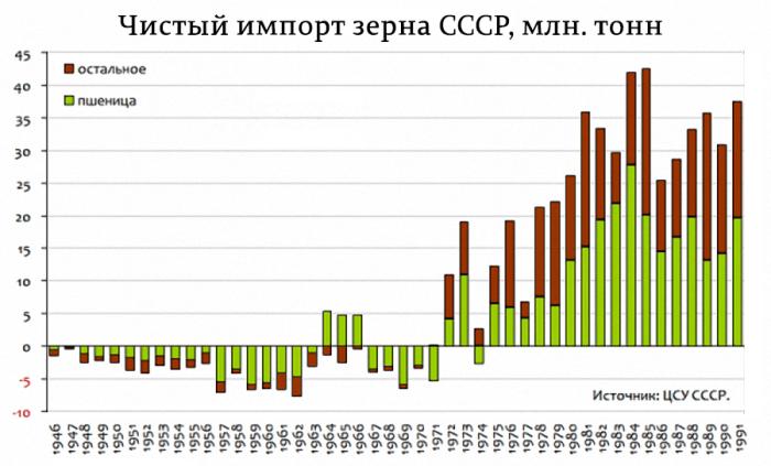 В Советский Союз после 72-го года двадцатого века зерно, хлеб и муку начали завозить каждый год большими партиями / Фото: 17marta.ru