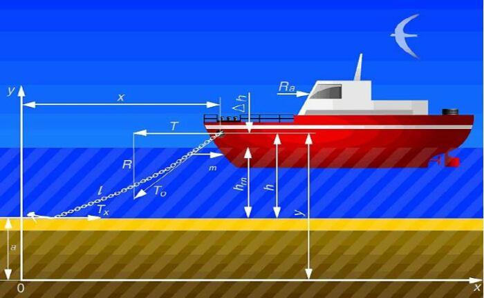 Держащая сила обуславливается двумя факторами: силой, создаваемой якорем, находящемся в грунте, и цепью от якоря, которая находится на морском дне / Фото: seaman-sea.ru